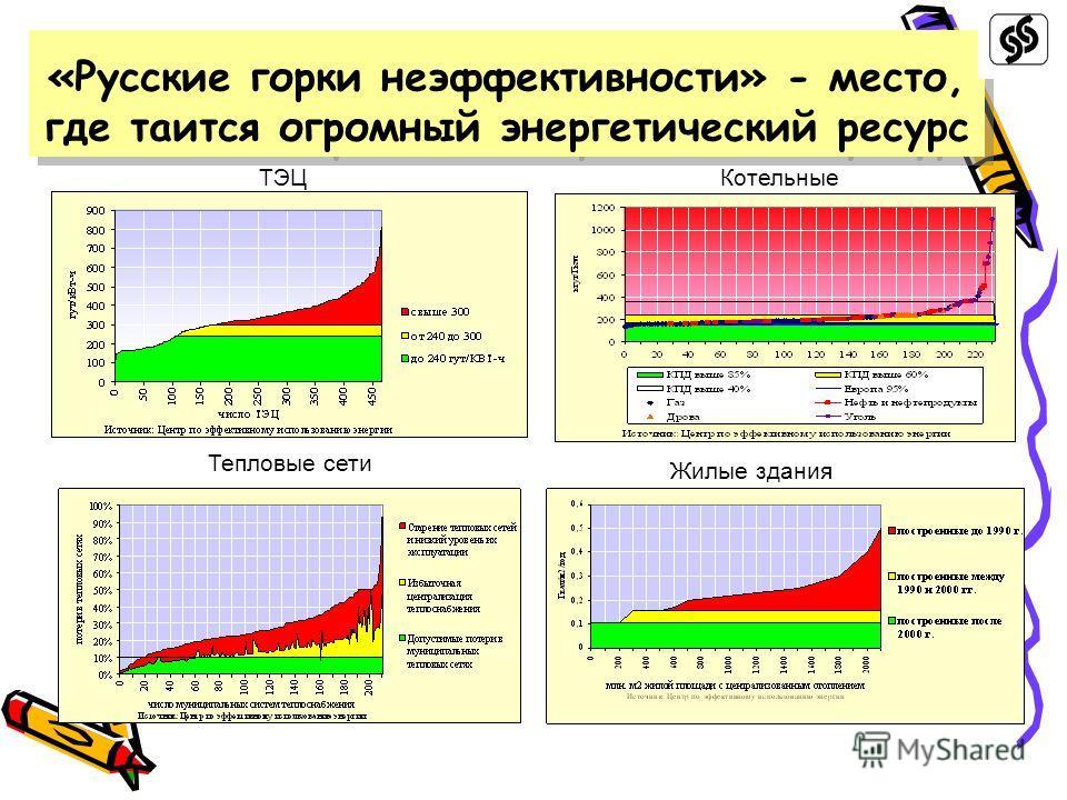 «Русские горки неэффективности» - место, где таится огромный энергетический ресурс ТЭЦКотельные Тепловые сети Жилые здания