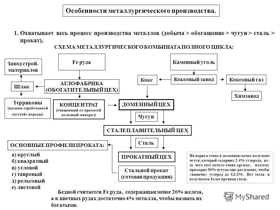 Металлургическая схема