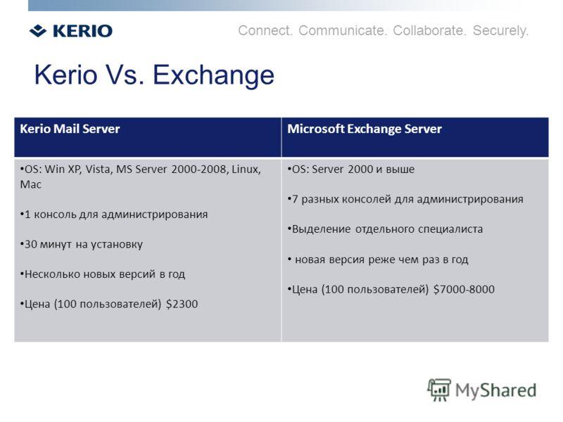 Connect. Communicate. Collaborate. Securely. Kerio Vs. Exchange Kerio Mail ServerMicrosoft Exchange Server OS: Win XP, Vista, MS Server 2000-2008, Linux, Mac 1 консоль для администрирования 30 минут на установку Несколько новых версий в год Цена (100