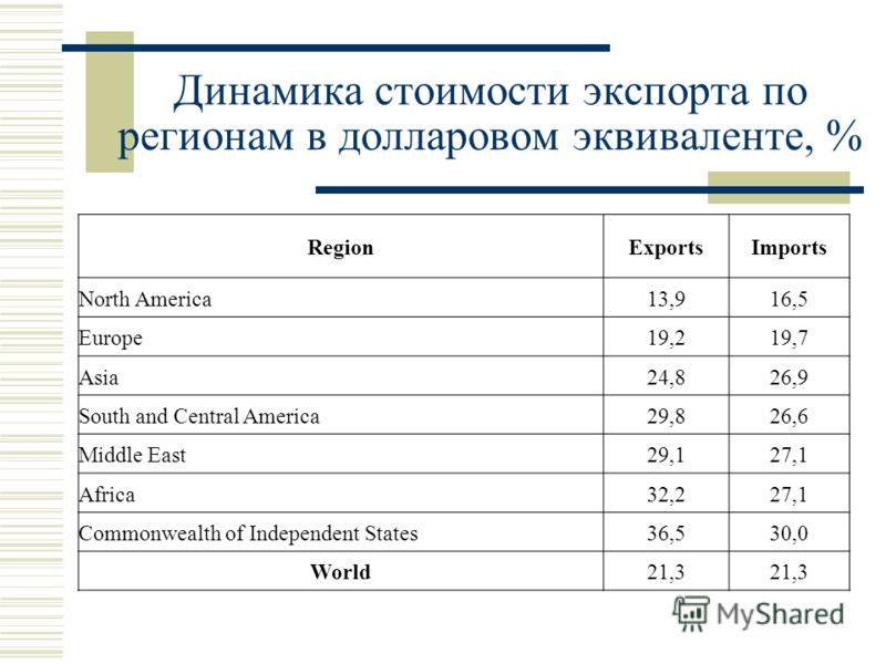 Динамика стоимости экспорта по регионам в долларовом эквиваленте, % RegionExportsImports North America13,916,5 Europe19,219,7 Asia24,826,9 South and Central America29,826,6 Middle East29,127,1 Africa32,227,1 Commonwealth of Independent States36,530,0