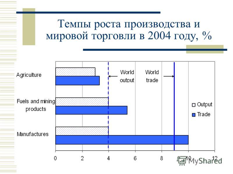 Темпы роста производства и мировой торговли в 2004 году, %