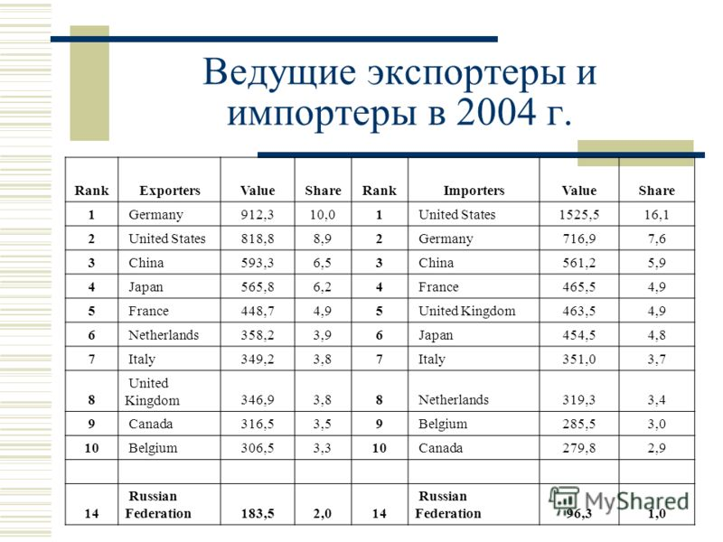 Ведущие экспортеры и импортеры в 2004 г. RankExportersValueShareRankImportersValueShare 1 Germany912,310,01 United States1525,516,1 2 United States818,88,92 Germany716,97,6 3 China593,36,53 China561,25,9 4 Japan565,86,24 France465,54,9 5 France448,74