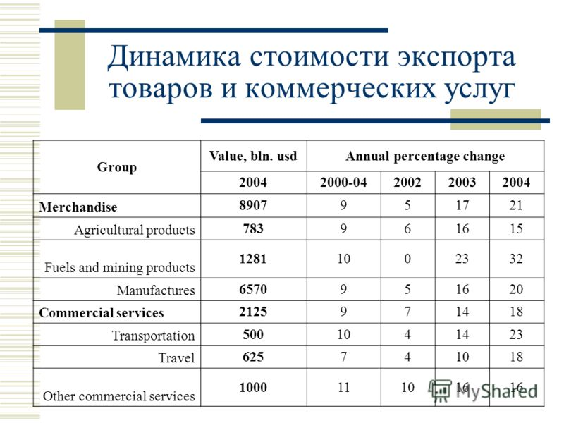 Динамика стоимости экспорта товаров и коммерческих услуг Group Value, bln. usdAnnual percentage change 20042000-04200220032004 Merchandise 8907951721 Agricultural products 783961615 Fuels and mining products 12811002332 Manufactures 6570951620 Commer