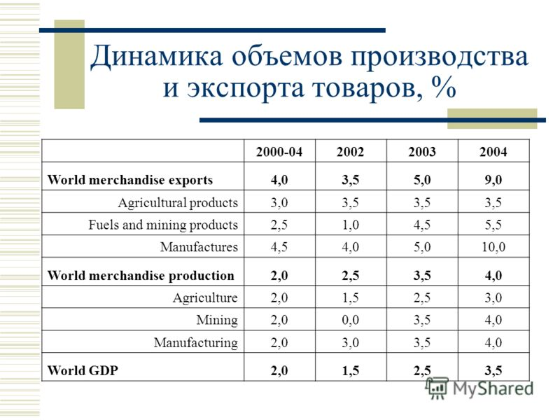 Динамика объемов производства и экспорта товаров, % 2000-04200220032004 World merchandise exports4,03,55,09,0 Agricultural products3,03,5 Fuels and mining products2,51,04,55,5 Manufactures4,54,05,010,0 World merchandise production2,02,53,54,0 Agricul