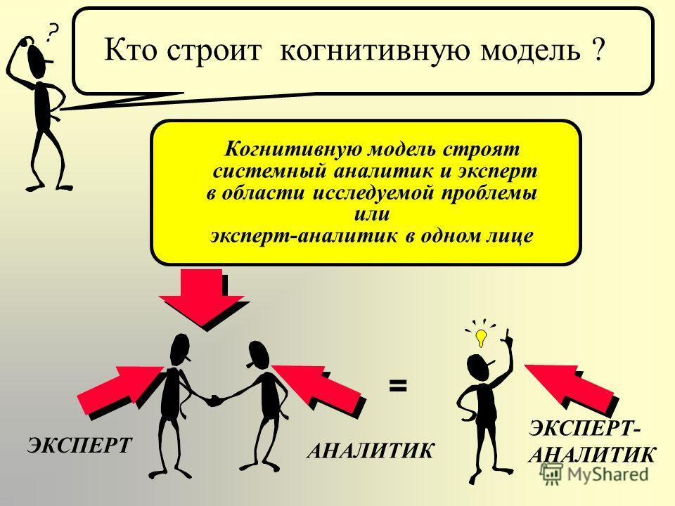 Что такое когнитивная карта ? Когнитивная карта - это представление пользователя о ситуации в виде элементарных семантических категорий, связанных отношениями Семантическая категория - это признаки, факты, события, понятия, имеющие отношение к конкре