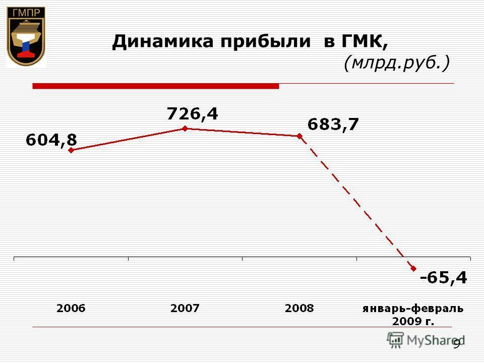 Динамика прибыли в ГМК, (млрд.руб.) 9