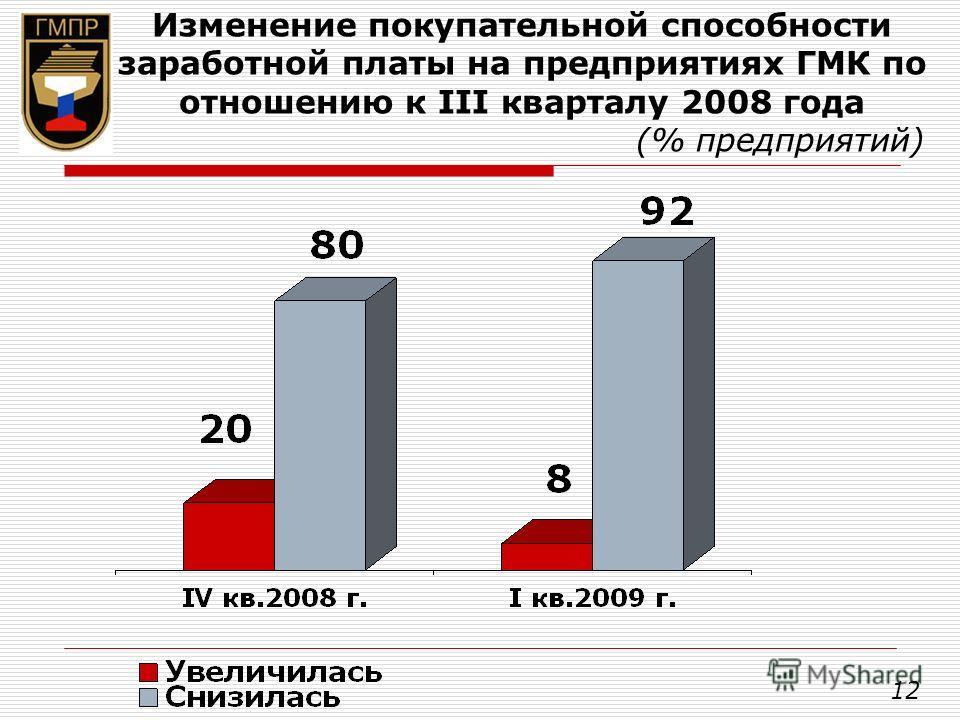 Изменение покупательной способности заработной платы на предприятиях ГМК по отношению к III кварталу 2008 года (% предприятий) 12