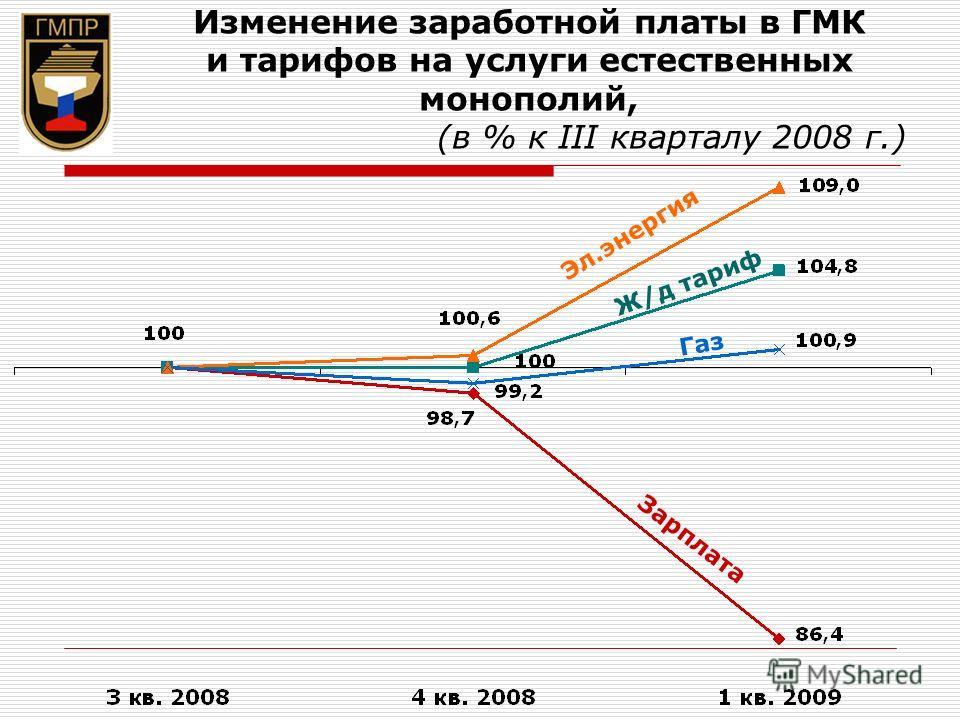 Изменение заработной платы в ГМК и тарифов на услуги естественных монополий, (в % к III кварталу 2008 г.) Зарплата Газ Эл.энергия Ж/д тариф