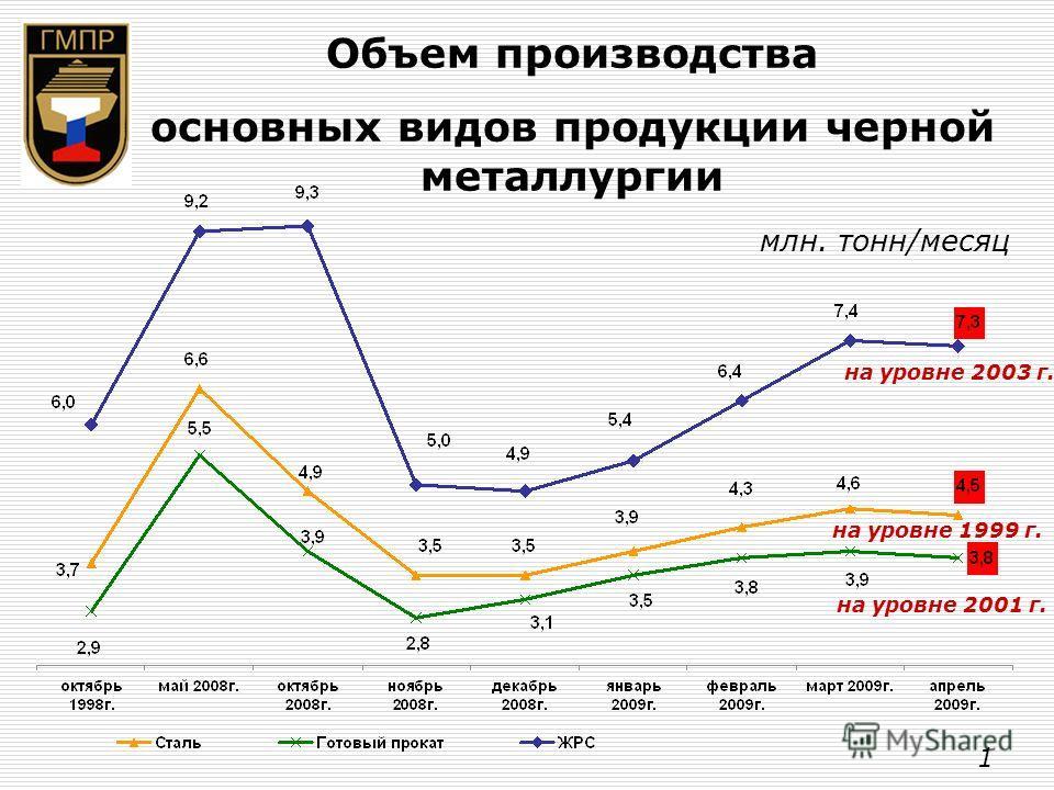 Объем производства основных видов продукции черной металлургии млн. тонн/месяц на уровне 2003 г. на уровне 1999 г. на уровне 2001 г. 1