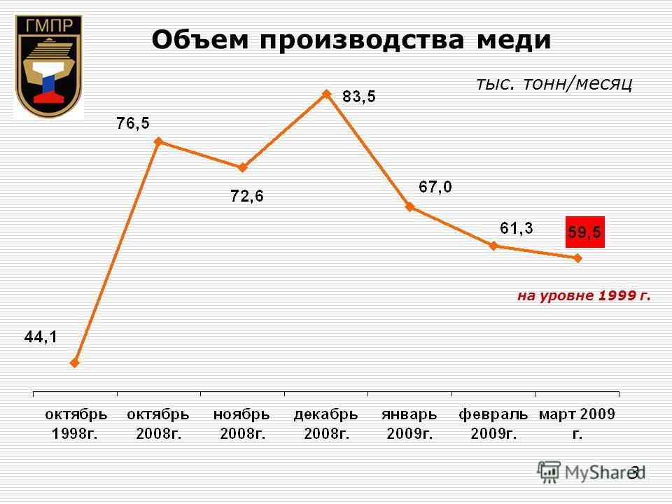 Объем производства меди тыс. тонн/месяц на уровне 1999 г. 3