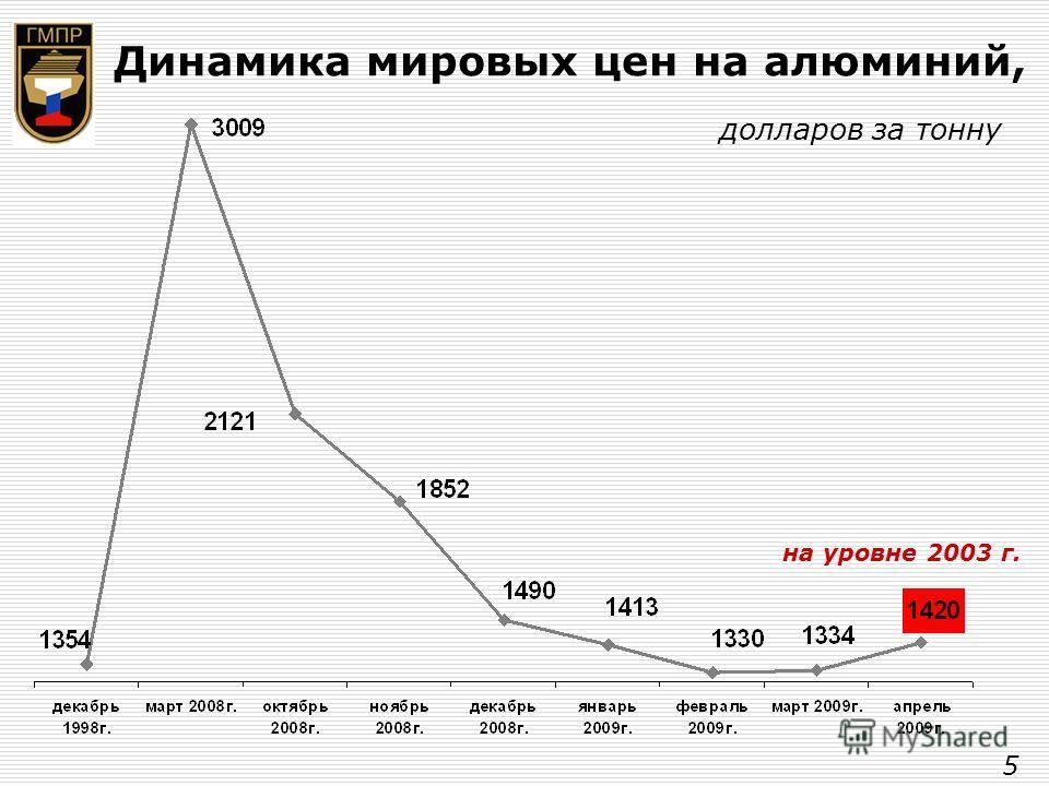 Динамика мировых цен на алюминий, долларов за тонну на уровне 2003 г. 5