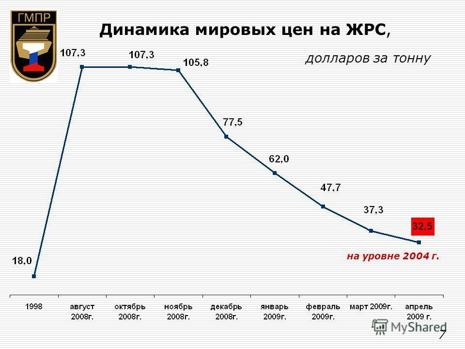 Динамика мировых цен на ЖРС, долларов за тонну на уровне 2004 г. 7