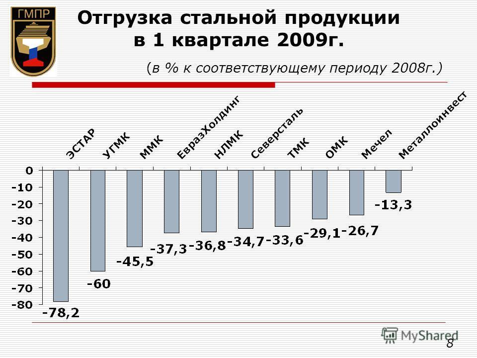 Отгрузка стальной продукции в 1 квартале 2009г. (в % к соответствующему периоду 2008г.) 8