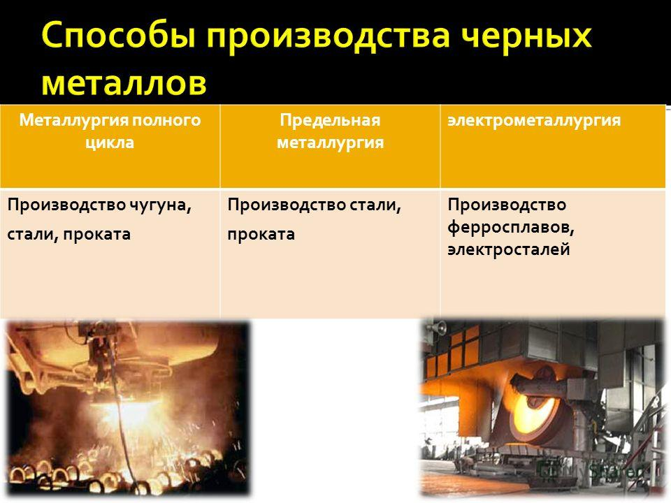 Металлургия полного цикла Предельная металлургия электрометаллургия Производство чугуна, стали, проката Производство стали, проката Производство ферросплавов, электросталей