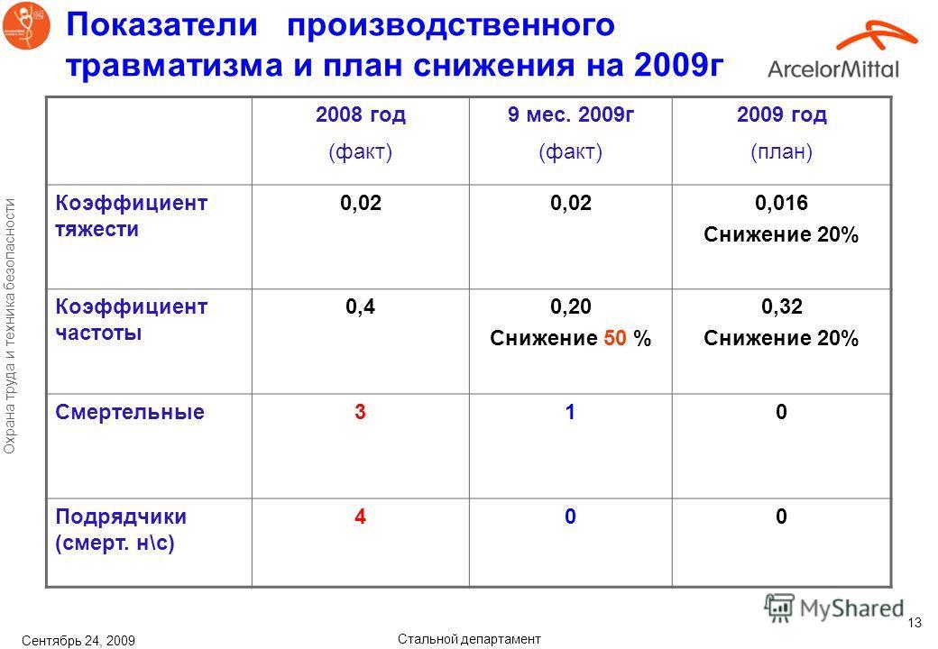 Стальной департамент Охрана труда и техника безопасности Сентябрь 24, 2009 13 Показатели производственного травматизма и план снижения на 2009г 2008 год (факт) 9 мес. 2009г (факт) 2009 год (план) Коэффициент тяжести 0,02 0,016 Снижение 20% Коэффициен