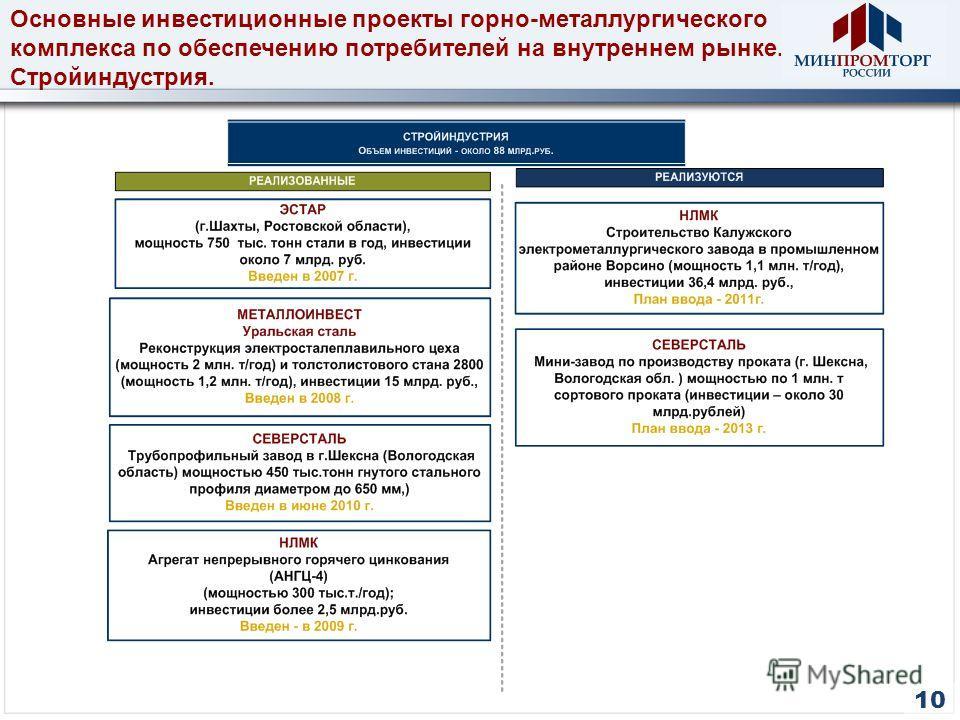 Основные инвестиционные проекты горно-металлургического комплекса по обеспечению потребителей на внутреннем рынке. Стройиндустрия. 10