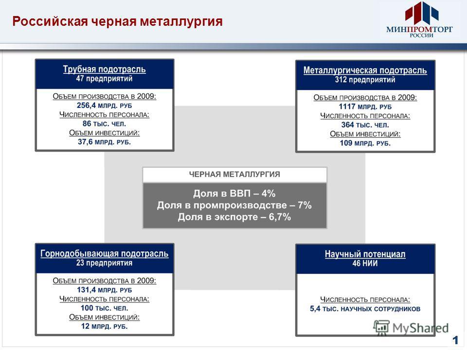 Российская черная металлургия 1