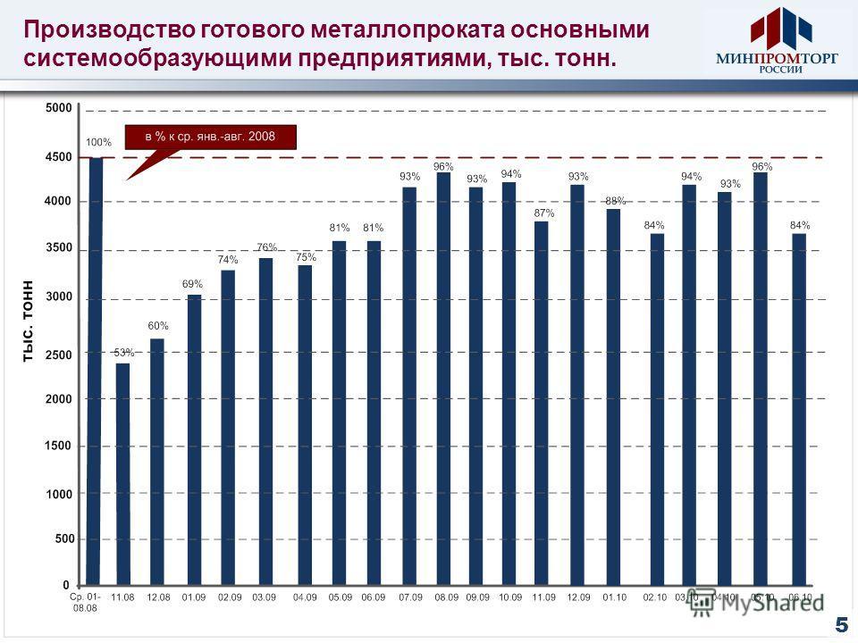 Производство готового металлопроката основными системообразующими предприятиями, тыс. тонн. 5