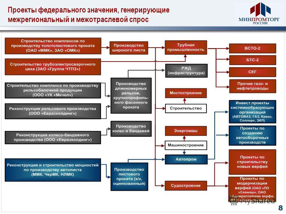 Проекты федерального значения, генерирующие межрегиональный и межотраслевой спрос 8