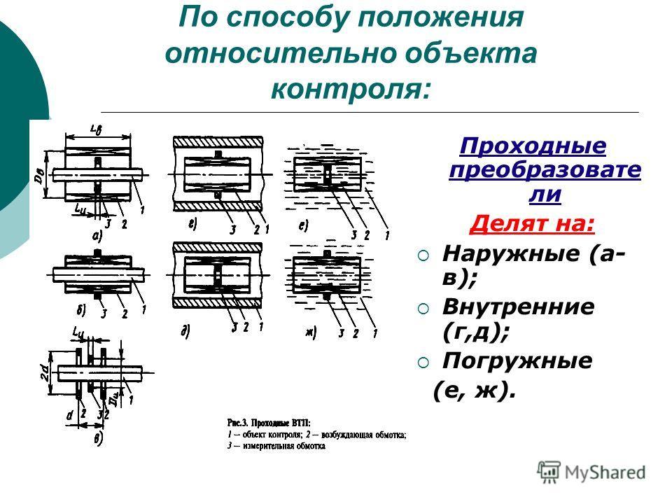 По способу положения относительно объекта контроля: Проходные преобразовате ли Делят на: Наружные (а- в); Внутренние (г,д); Погружные (е, ж).