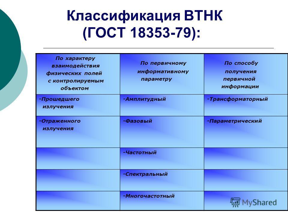 Классификация ВТНК (ГОСТ 18353-79): По характеру взаимодействия физических полей с контролируемым объектом По первичному информативному параметру По способу получения первичной информации -Прошедшего излучения -Амплитудный-Трансформаторный -Отраженно