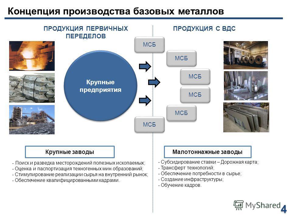 Концепция производства базовых металлов Крупные предприятия - Поиск и разведка месторождений полезных ископаемых; - Оценка и паспортизация техногенных мин.образований; - Стимулирование реализации сырья на внутренний рынок; - Обеспечение квалифицирова