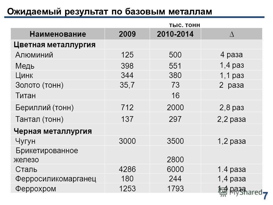 Ожидаемый результат по базовым металлам тыс. тонн Наименование20092010-2014 Цветная металлургия Алюминий125500 4 раза Медь398551 1,4 раз Цинк344380 1,1 раз Золото (тонн)35,7732 раза Титан 16 Бериллий (тонн)71220002,8 раз Тантал (тонн)1372972,2 раза Ч