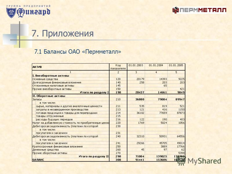 7. Приложения 7.1 Балансы ОАО «Пермметалл»