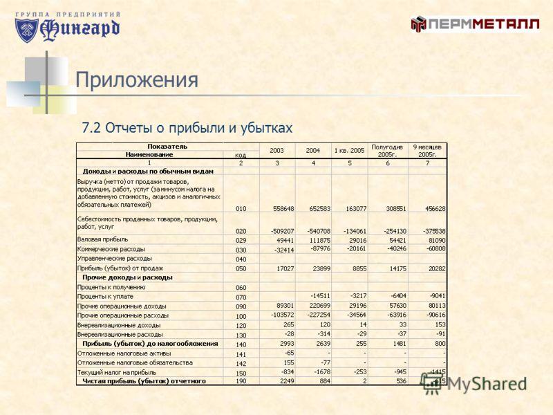 Приложения 7.2 Отчеты о прибыли и убытках