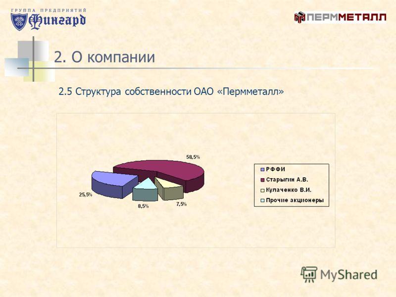 2. О компании 2.5 Структура собственности ОАО «Пермметалл»