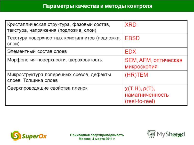 Прикладная сверхпроводимость Москва 4 марта 2011 г. 17/20 Параметры качества и методы контроля Кристаллическая структура, фазовый состав, текстура, напряжения (подложка, слои) XRD Текстура поверхностных кристаллитов (подложка, слои) EBSD Элементный с