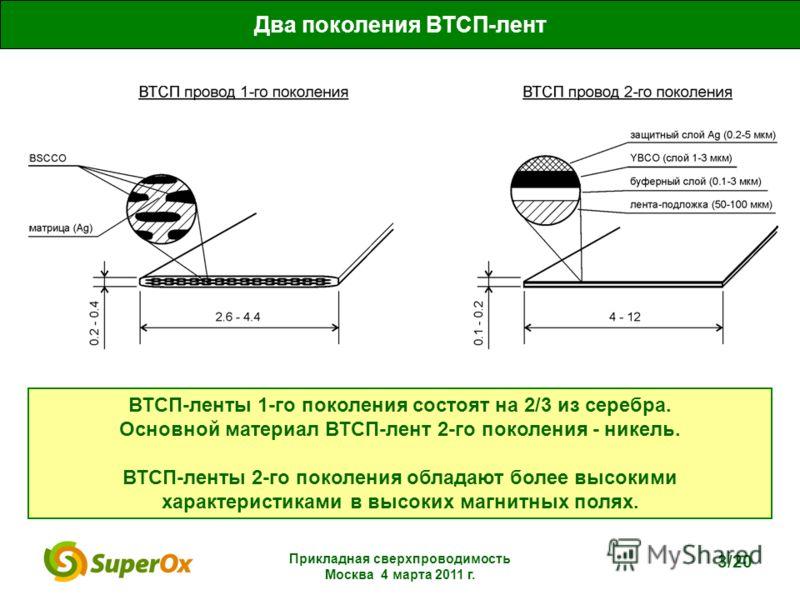 Прикладная сверхпроводимость Москва 4 марта 2011 г. 3/20 ВТСП-ленты 1-го поколения состоят на 2/3 из серебра. Основной материал ВТСП-лент 2-го поколения - никель. ВТСП-ленты 2-го поколения обладают более высокими характеристиками в высоких магнитных