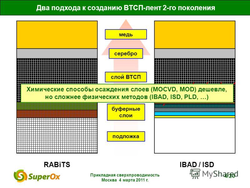 Прикладная сверхпроводимость Москва 4 марта 2011 г. 4/20 Два подхода к созданию ВТСП-лент 2-го поколения RABiTSIBAD / ISD подложка буферные слои слой ВТСП серебро медь Химические способы осаждения слоев (MOCVD, MOD) дешевле, но сложнее физических мет