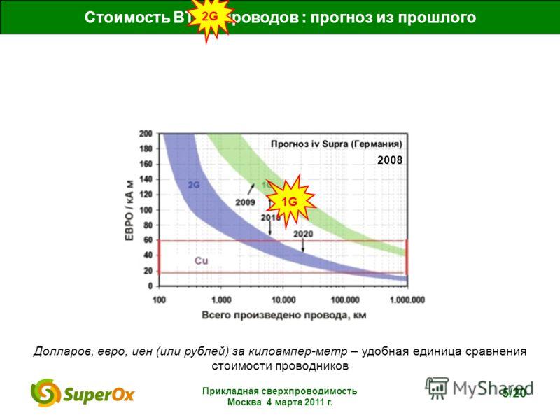 Прикладная сверхпроводимость Москва 4 марта 2011 г. 5/20 Стоимость ВТСП-проводов : прогноз из прошлого 1G1G2G Долларов, евро, иен (или рублей) за килоампер-метр – удобная единица сравнения стоимости проводников 2008