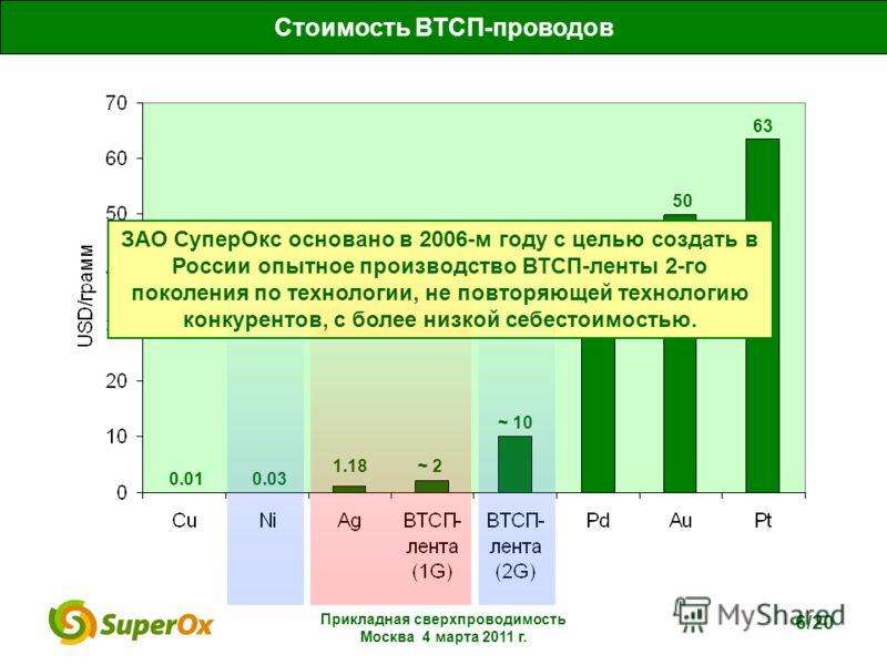 Прикладная сверхпроводимость Москва 4 марта 2011 г. 6/20 0.010.03 1.18 ~ 10 28 50 63 Стоимость ВТСП-проводов ~ 2 ЗАО СуперОкс основано в 2006-м году с целью создать в России опытное производство ВТСП-ленты 2-го поколения по технологии, не повторяющей