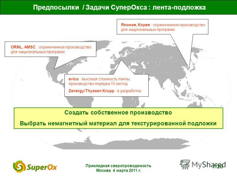 Прикладная сверхпроводимость Москва 4 марта 2011 г. 7/20 ORNL, AMSC : ограниченное производство для национальных программ Япония, Корея : ограниченное производство для национальных программ evico : высокая стоимость ленты, производство порядка 10 км/