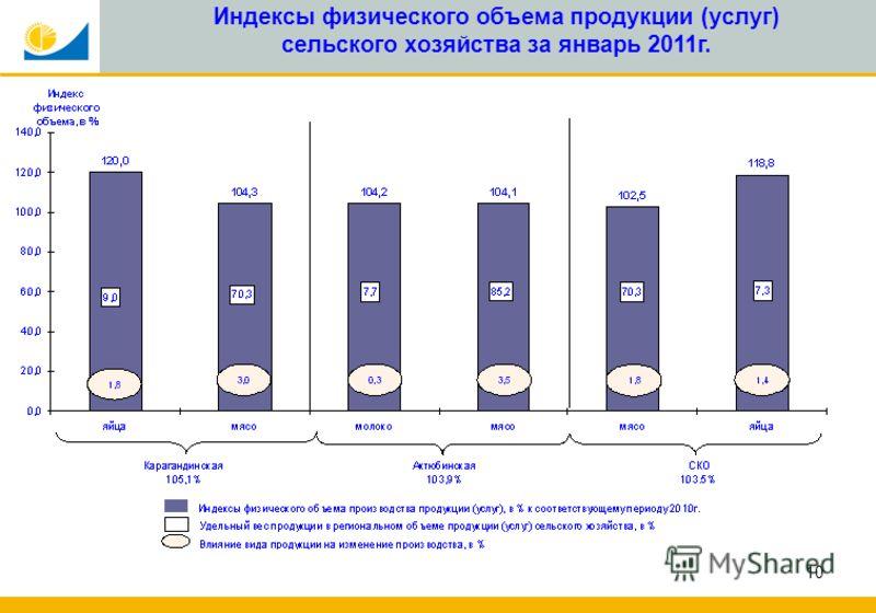 10 Индексы физического объема продукции (услуг) сельского хозяйства за январь 2011г.