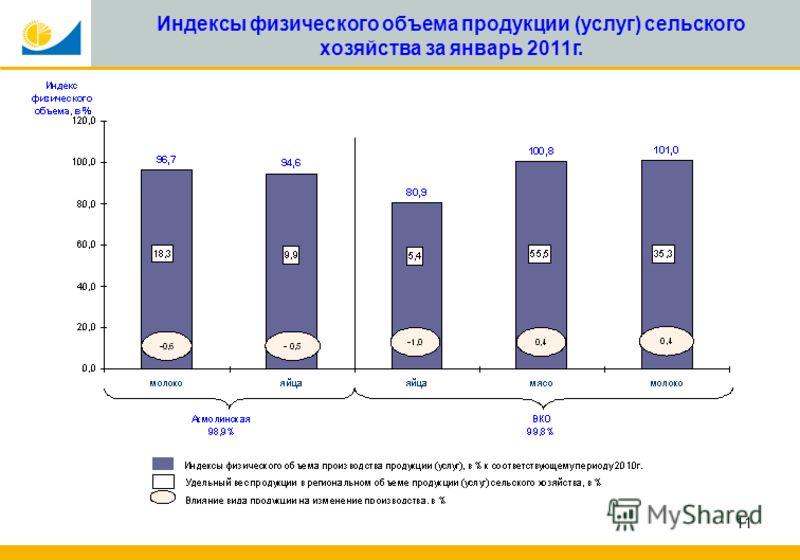 11 Индексы физического объема продукции (услуг) сельского хозяйства за январь 2011г.