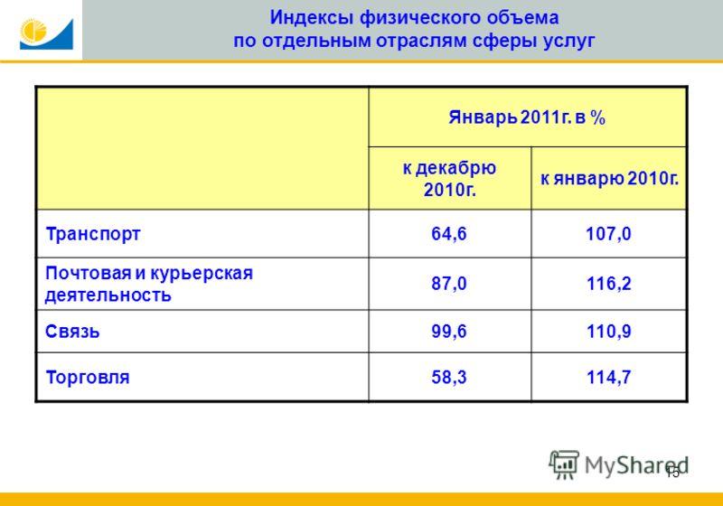 15 Индексы физического объема по отдельным отраслям сферы услуг Январь 2011г. в % к декабрю 2010г. к январю 2010г. Транспорт64,6107,0 Почтовая и курьерская деятельность 87,0116,2 Связь99,6110,9 Торговля58,3114,7