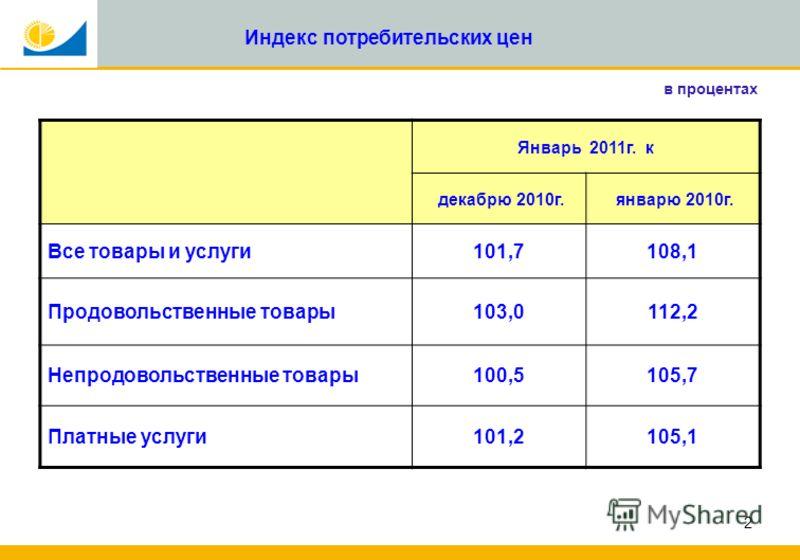 2 Индекс потребительских цен в процентах Январь 2011г. к декабрю 2010г. январю 2010г. Все товары и услуги101,7108,1 Продовольственные товары103,0112,2 Непродовольственные товары100,5105,7 Платные услуги101,2105,1