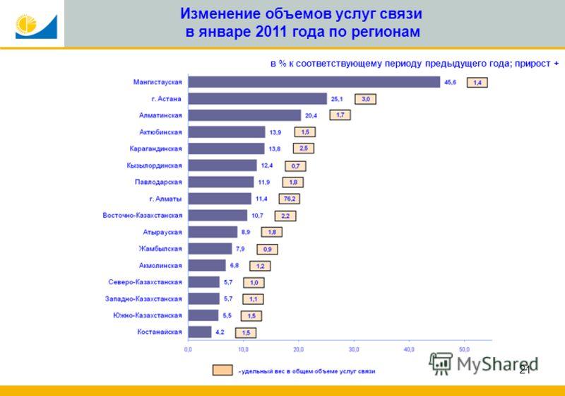21 Изменение объемов услуг связи в январе 2011 года по регионам в % к соответствующему периоду предыдущего года; прирост +