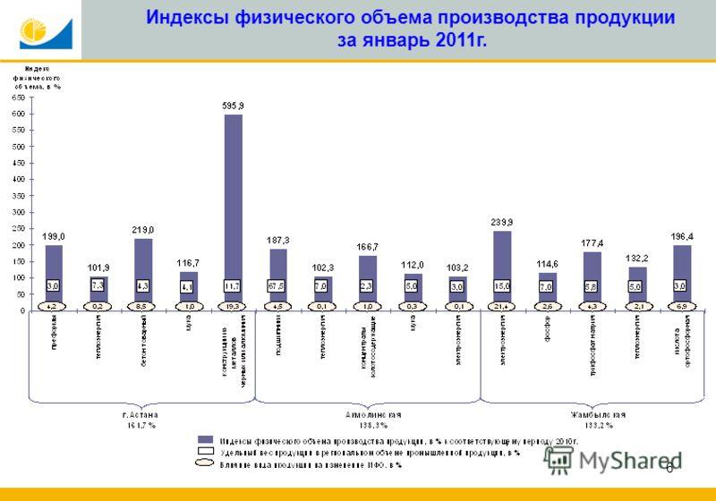 6 Индексы физического объема производства продукции за январь 2011г.