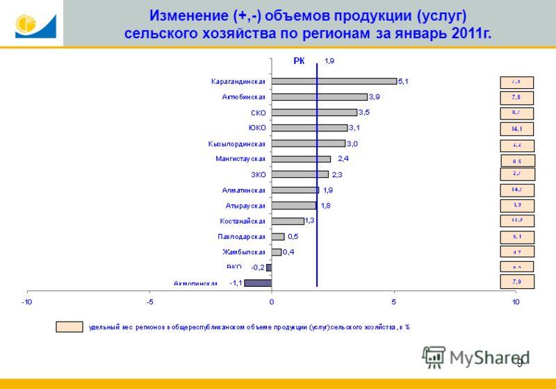 9 Изменение (+,-) объемов продукции (услуг) сельского хозяйства по регионам за январь 2011г. в % к соответствующему периоду предыдущего года