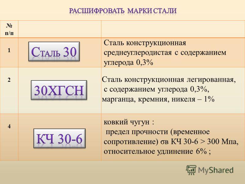 п/п 1 2 4 Сталь конструкционная среднеуглеродистая с содержанием углерода 0,3% Сталь конструкционная легированная, с содержанием углерода 0,3%, марганца, кремния, никеля – 1% ковкий чугун : предел прочности (временное сопротивление) σв КЧ 30-6 > 300