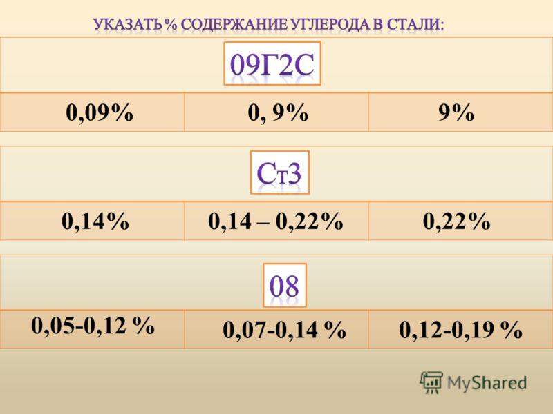 0,09% 0,05-0,12 % 0,14 – 0,22%0,22%0,14% 0, 9%9% 0,12-0,19 %0,07-0,14 %