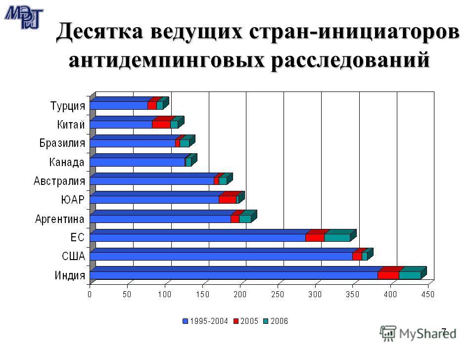 7 Десятка ведущих стран-инициаторов антидемпинговых расследований Десятка ведущих стран-инициаторов антидемпинговых расследований