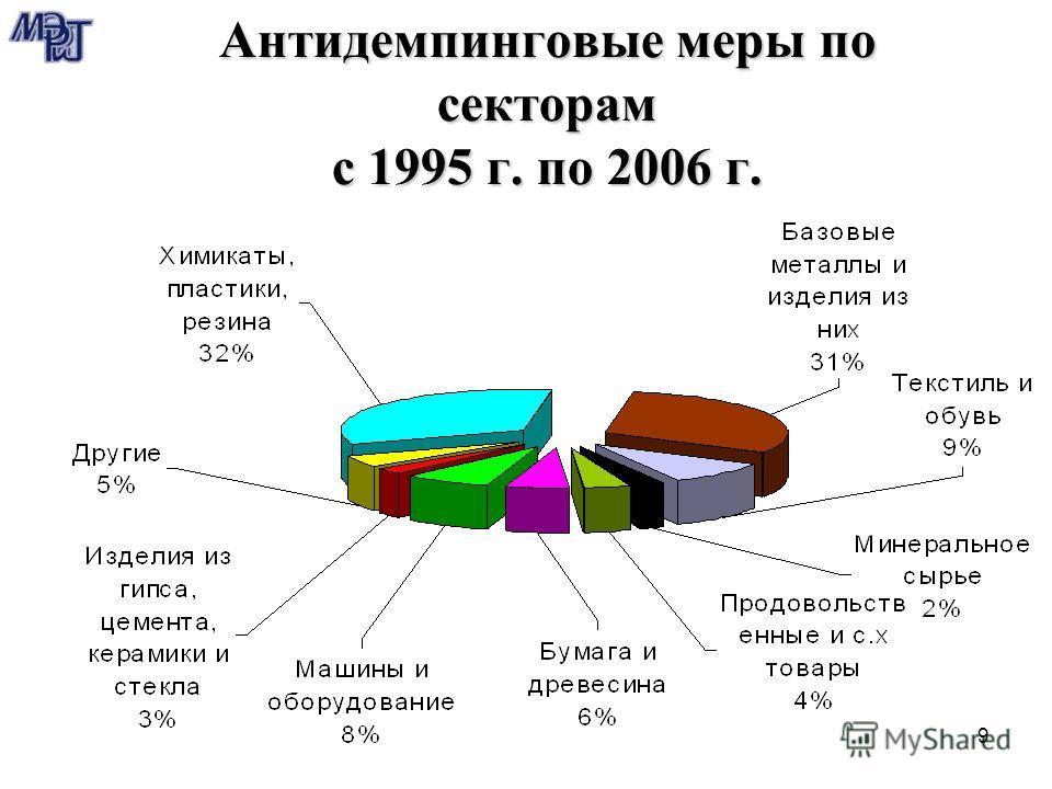 9 Антидемпинговые меры по секторам с 1995 г. по 2006 г.
