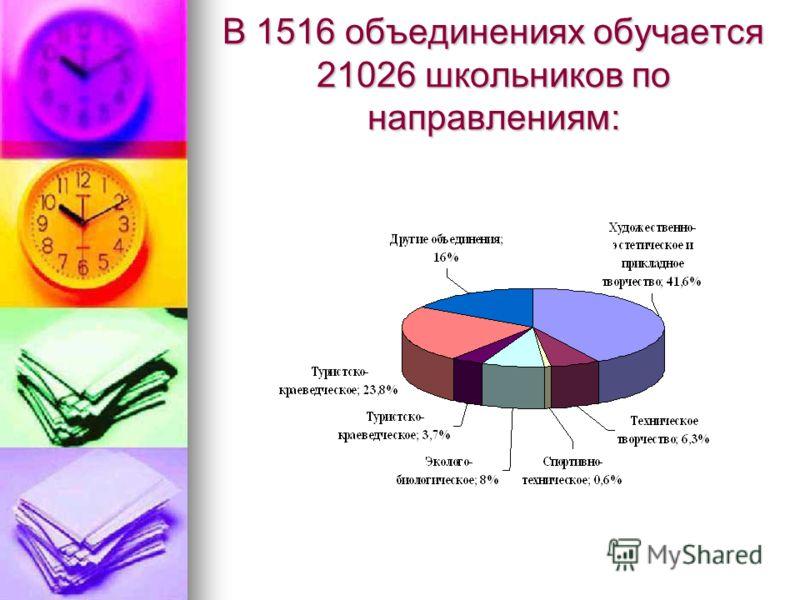 В 1516 объединениях обучается 21026 школьников по направлениям: