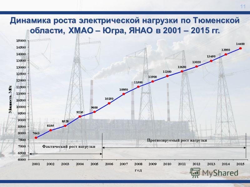 Динамика роста электрической нагрузки по Тюменской области, ХМАО – Югра, ЯНАО в 2001 – 2015 гг. 11 Фактический рост нагрузки Прогнозируемый рост нагрузки
