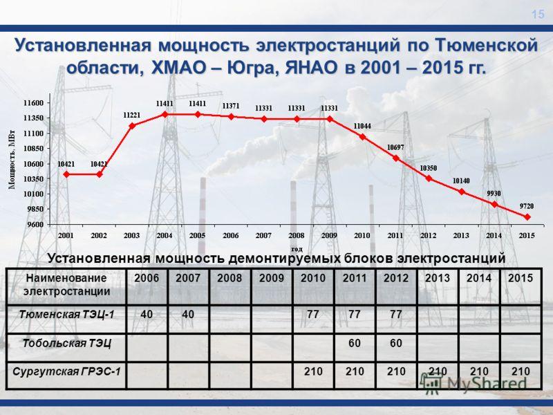 15 Установленная мощность электростанций по Тюменской области, ХМАО – Югра, ЯНАО в 2001 – 2015 гг. Наименование электростанции 2006200720082009201020112012201320142015 Тюменская ТЭЦ-140 77 Тобольская ТЭЦ60 Сургутская ГРЭС-1210 Установленная мощность